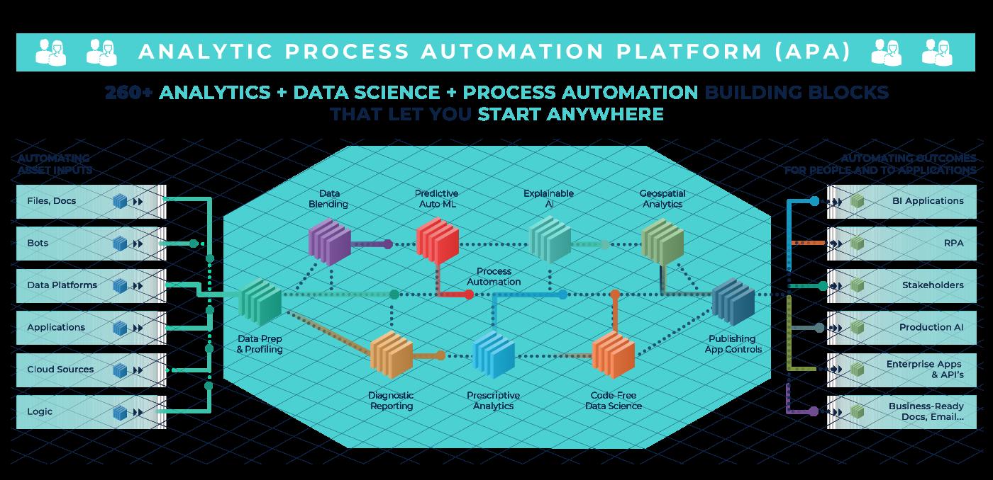 APA Alteryx - Automação de Processos Analiticos
