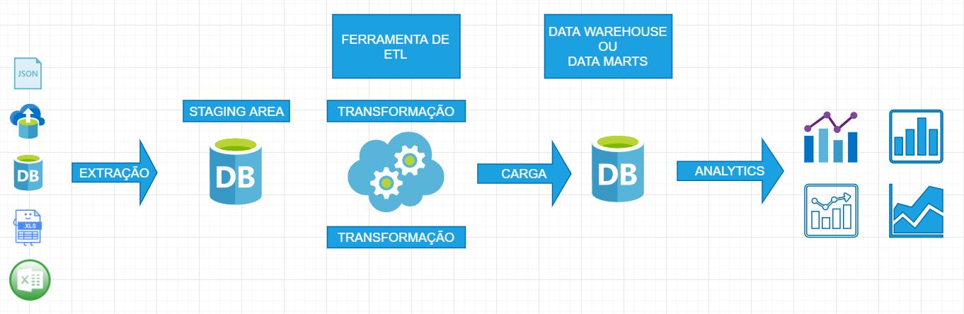 Como funciona a modelagem de dados em soluções de BI